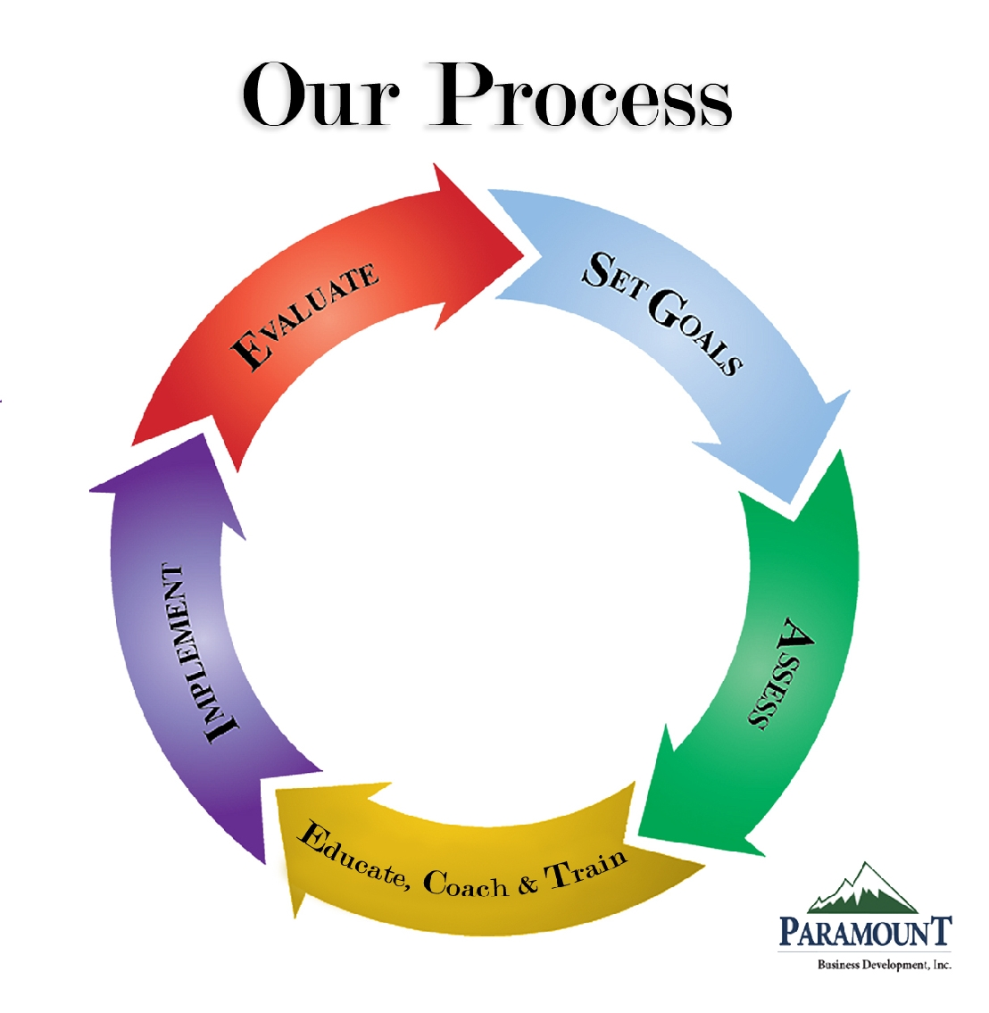our process paramount business development