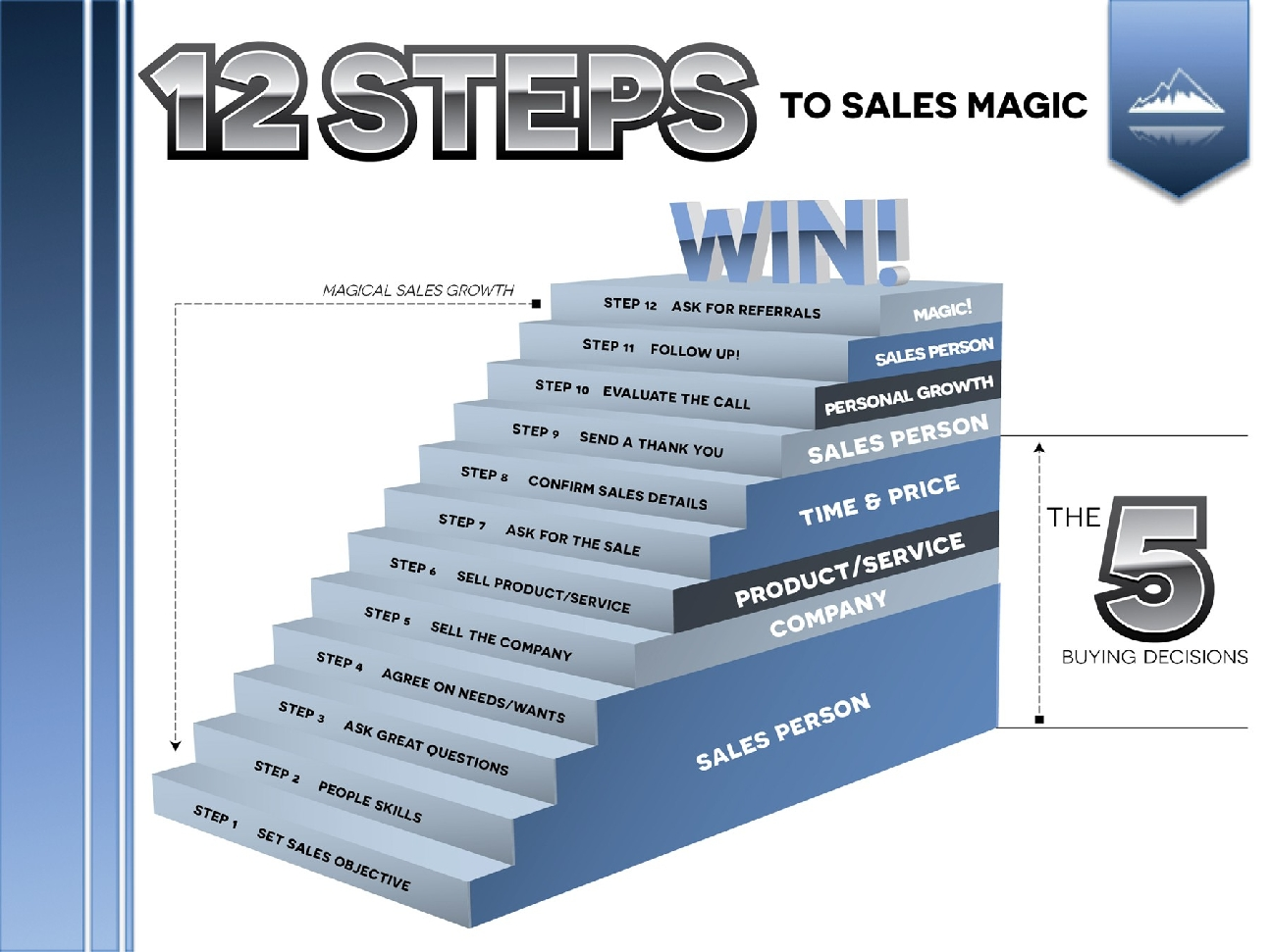 12 Steps to Sales Magic