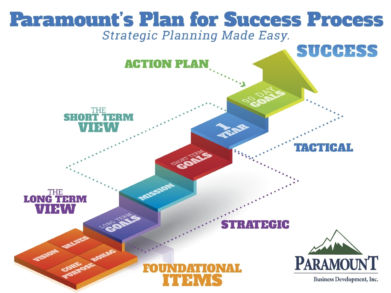 Strategic Business Development : Strategic business planning paramount development